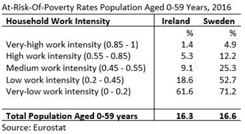 Ireland Sweden AROP by Work Intensity