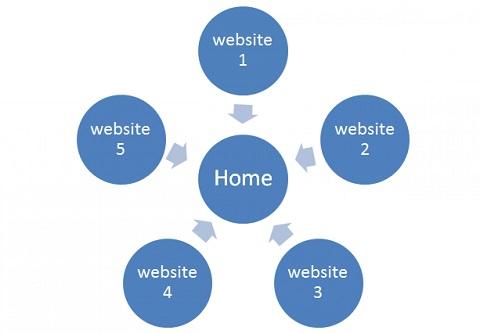 Mô hình Link Star