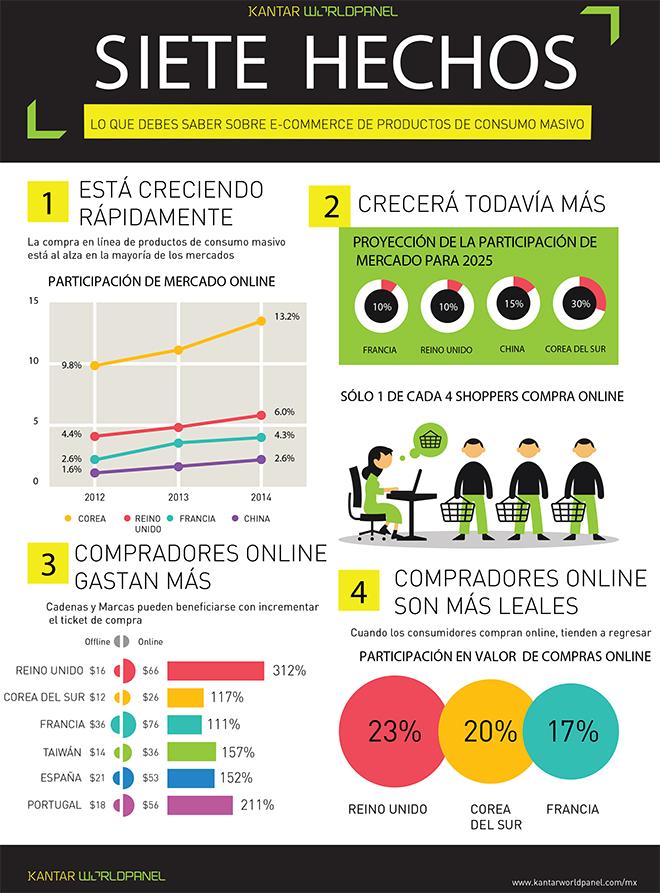 7 hechos que debes saber sobre e-commerce de productos de consumo masivo