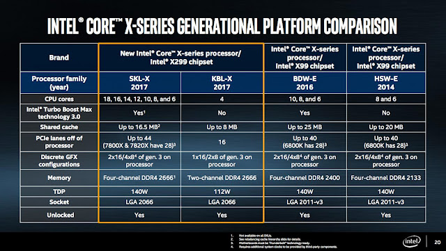 Intel Releases The Intel Core i9 X Series Processor 2