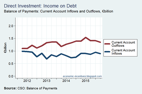 Direct Investment Income on Debt