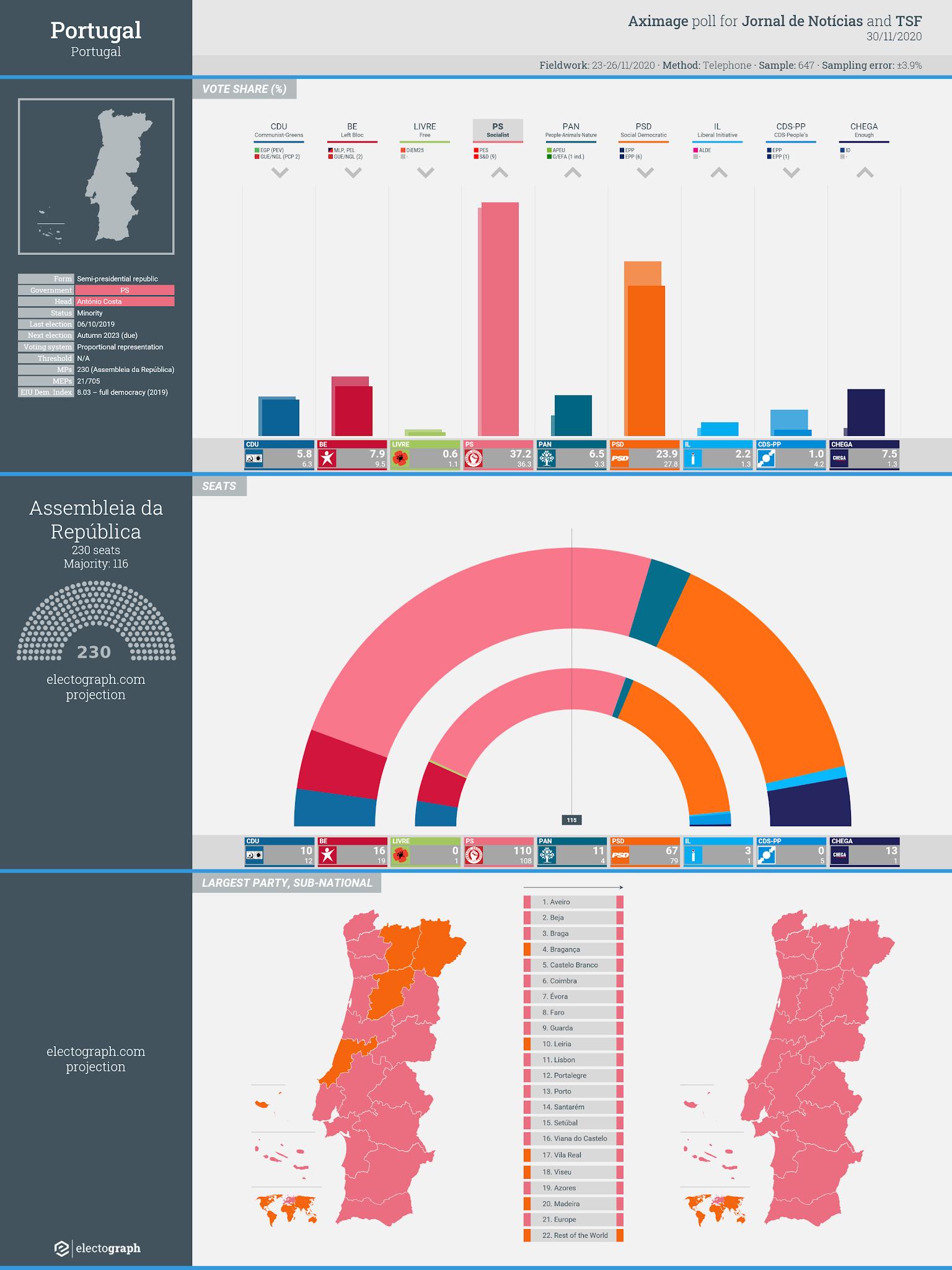 PORTUGAL: Aximage poll chart for Jornal de Notícias and TSF, 30 November 2020