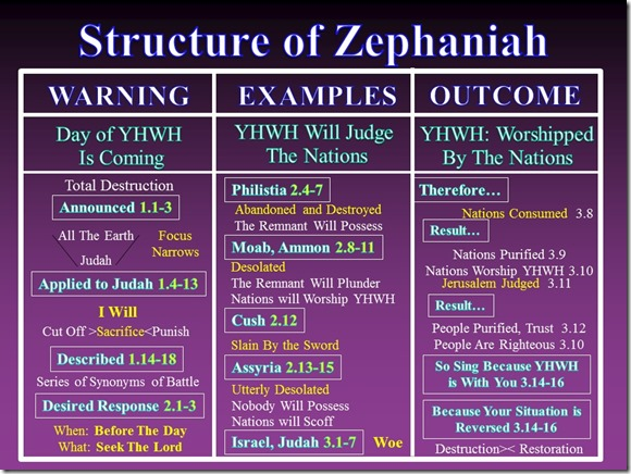 Zephaniah Structure