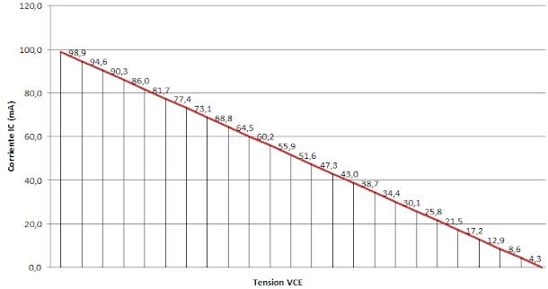 Grafico Recta de carda Estatica de un Transistor Bipolar