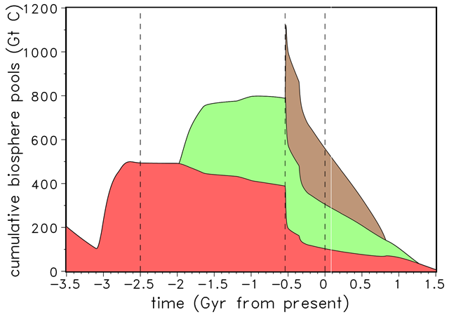 Evolution of the cumulative biosphere pools for procaryotes (red), eucaryotes (green), and complex multicellular life (brown). Graphic: Franck, et al., 2005 / Biogeosciences Discussions