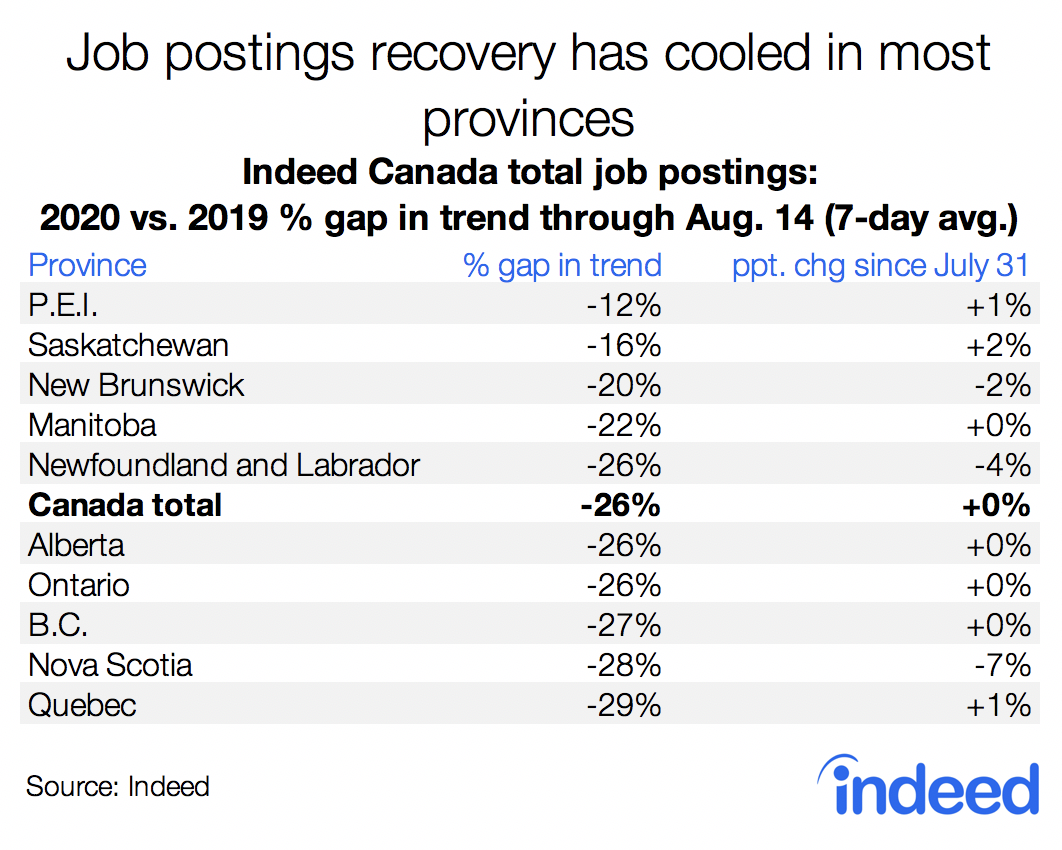Table shows Job postings recovery has cooled in most provinces.