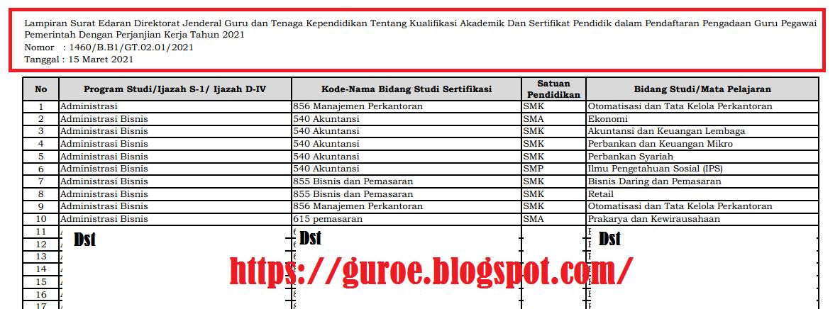 Surat Edaran SE Dirjen GTK Nomor 1460/B.B1/GT.02.01/2021 Tentang Daftar Liniearitas Kualifikasi Akademik dan Sertifikat Pendidik Dalam Pendaftaran Guru PPPK Tahun 2021