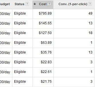 AdWords | Cost | Conversions
