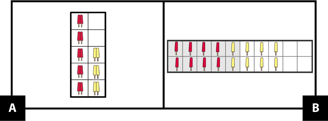 A: A vertical 10-frame has 5 red twin ice pops on the left side and 3 yellow twin ice pops on the right side. B: A horizontal double 10-frame has 4 red single ice pops and 4 yellow single ice pops in the top row. It has 4 red single ice pops and 4 yellow single ice pops in the bottom row.