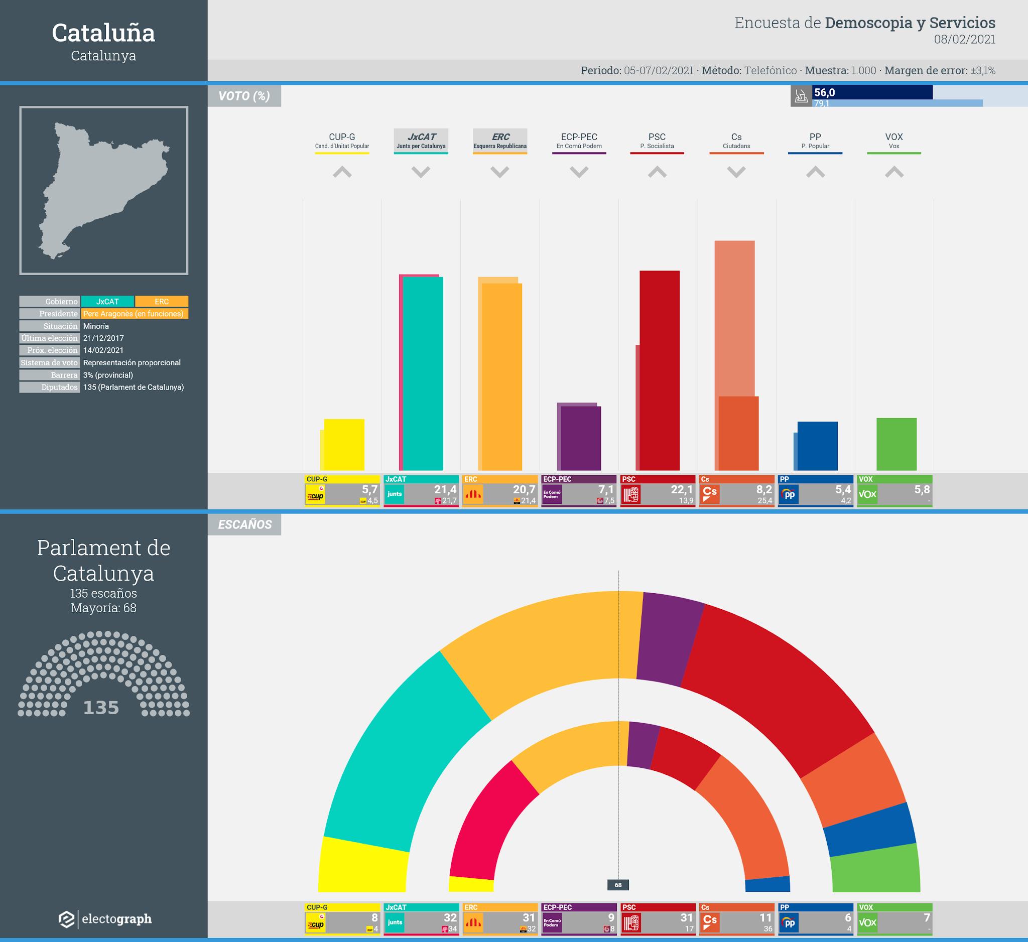 Gráfico de la encuesta para elecciones generales en Cataluña realizada por Demoscopia y Servicios, 8 de febrero de 2021