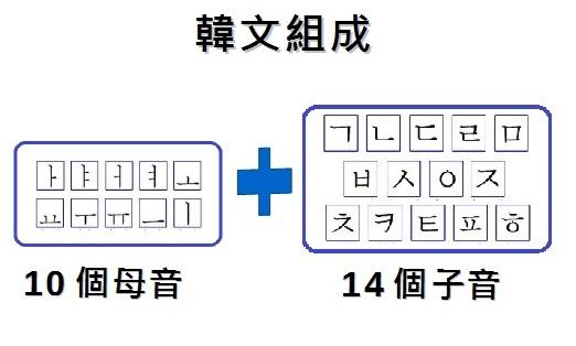 [訓民]韓語基礎發音班 韓文組成