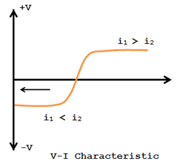 V-I Characteristic of circulating type comparator