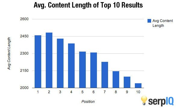 average content length of top10 search results