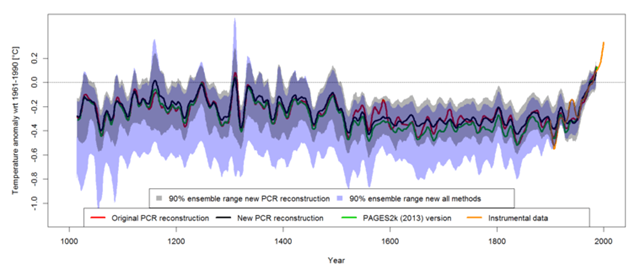 Comparison of Australasian temperature reconstructions. Red: original temperature reconstruction published in the May 2012 version of the study; green: more recent reconstruction published in Nature Geoscience in April 2013; black: newly published reconstruction; orange: observed instrumental temperatures. Grey shading shows 90% uncertainty estimates of the original 2012 reconstruction; purple shading shows considerably expanded uncertainty estimates of the revised 2016 version based on four statistical methods. The recent 30-year warming (orange line) lies outside the range of temperature variability reconstruction (black line) over the past 1,000 years. Graphic: Gergis, et al., 2016 / Journal of Climate