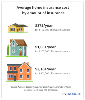 Find out the  average cost of home insurance here.