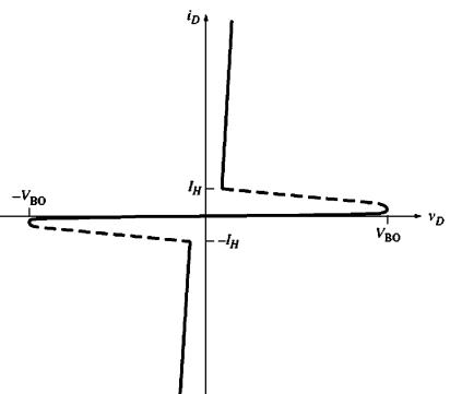 Graph of VI Characteristics of DIAC
