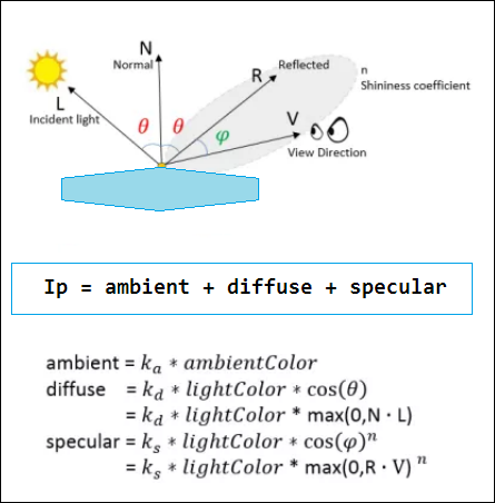 ecuacion de iluminacion