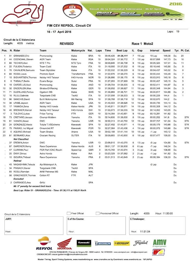 2016-cev-moto2-valencia-race1.jpg