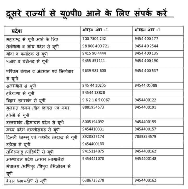 दूसरे राज्यों में फंसे लोगों के उत्तर प्रदेश आने के लिए इन हेल्पलाइन नम्बरों पर फोन करें - primary ka master Call these helpline numbers for people stranded in other states to come to UP