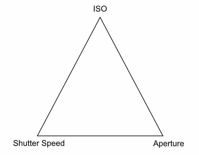[Exposure+Triangle%5B3%5D]