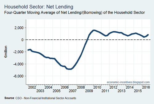 Net Lending-Borrowing