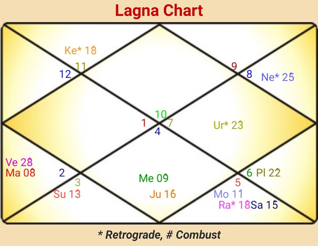Abroad Settlement Free Horoscope