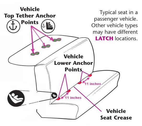 The Car Seat Lady: LATCH 101: The Basics