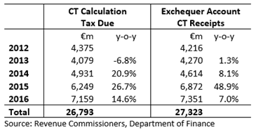 CT Tax Due and Exchequer CT Receipts
