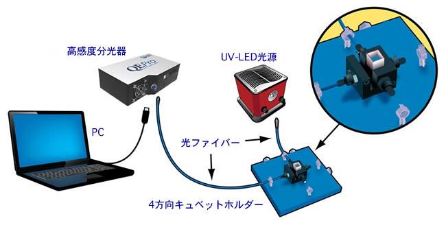 蛍光測定システム構成例