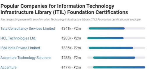 itil-certification-cost