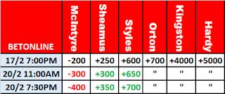 BetOnline's WWE Elimination Chamber 2021 Odds
