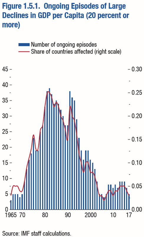 Ongoing episodes of large declines in GDP per capita, 1965-2017. The graph shows ongoing episodes of large declines (20 percent or moe) and the share of affected countries (right scale). Graphic: IMF