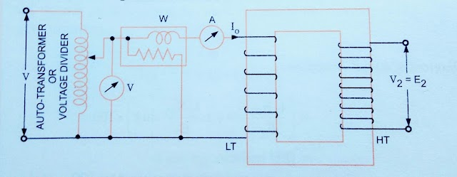 How to understood of Transformer Test ????