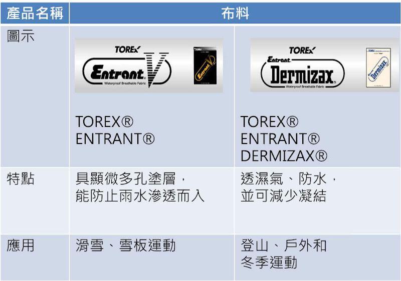 圖六 紡織品牌產品圖(布料)