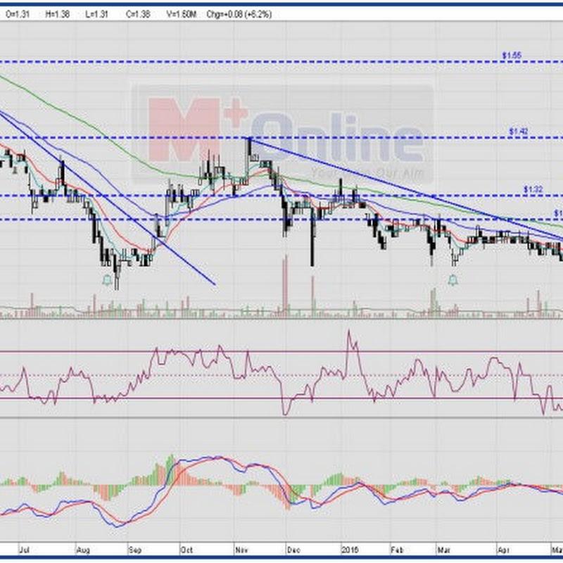 MFLOUR (3662) - MFLOUR Technical Analysis