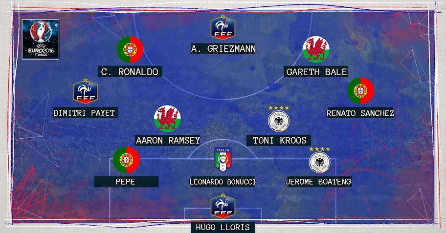 Euro 16 Team Of The Tournament UEFATeamoftheTournament