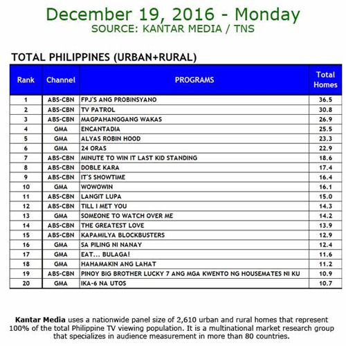 Kantar Media National TV Ratings - Dec 19, 2016