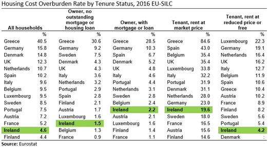 EU15 SILC Housing Cost Overburden Rate by Tenure Status 2016 Table