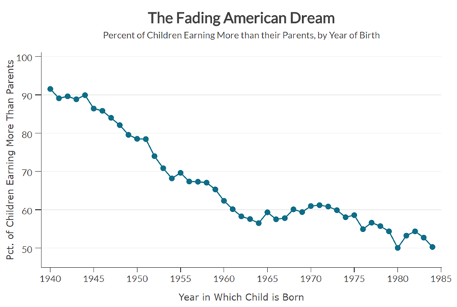 The fading American Dream: Percent of U.S. children earning more than their parents, by year of birth, 1940-1985. Graphic: The Equality of Opportunity Project