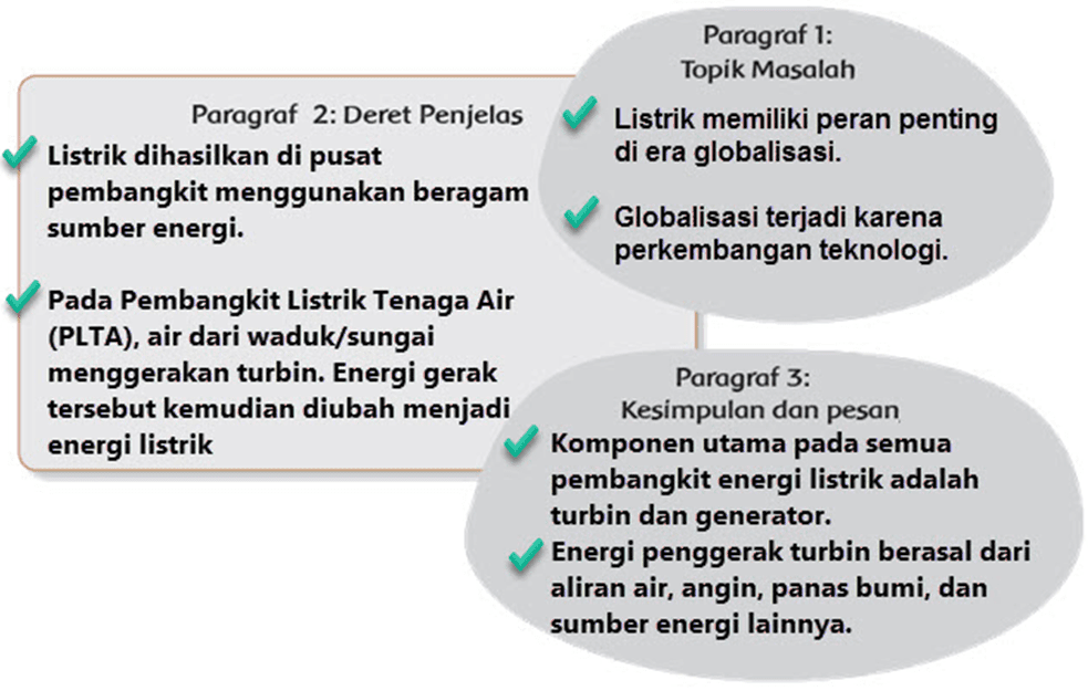 Kunci Jawaban Halaman 1, 2, 4, 5, 7, 8, 9 Tema 4 Kelas 6