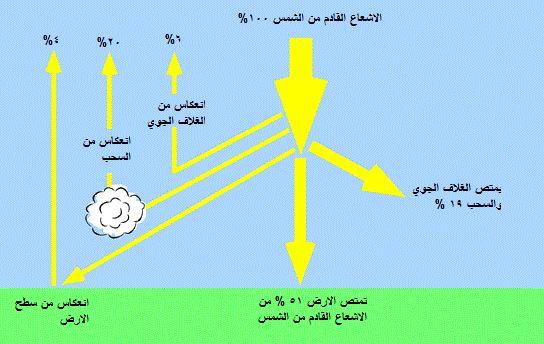 كمية الاشعاع الشمسي الذي يصل الي الارض