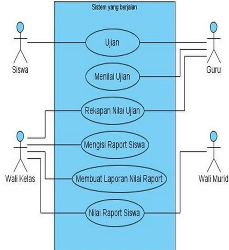 Si1222473376 widuri berikut adalah use case diagram sistem raport yang sedang berjalan pada sma muhammadiyah 2 tangerang ccuart Images