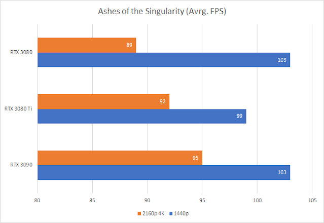 Ashes of Singularity (RTX 3080Ti vs RTX 3090 and RTX 3080)