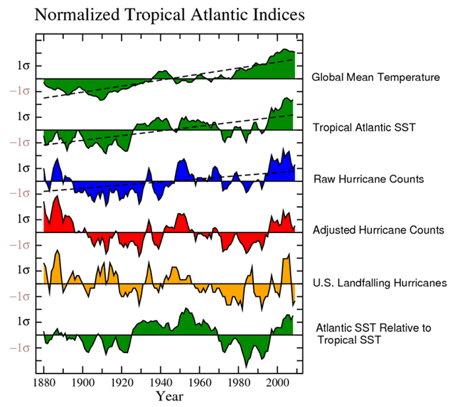 Normalized tropical Atlantic indices: global mean temperature, tropical Atlantic sea surface temperature (SST), raw and adjusted hurricane counts, and U.S. landfalling hurricanes. Graphic: NOAA