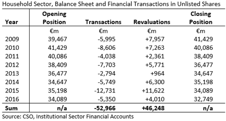 Household Sector Unlisted Shares Transactions Table