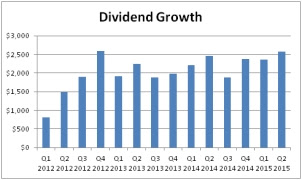 Midyear Dividend Income Update 2015 thumbnail
