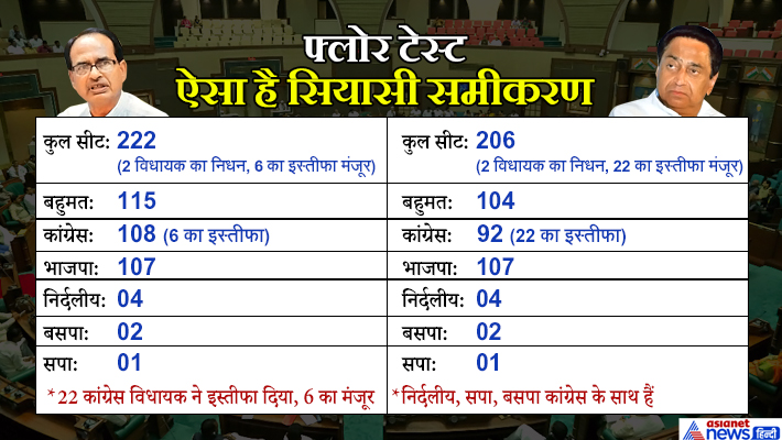 Coronavirus save kamalnath government in MP, session adjourned till 26th March KPP