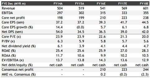 Bursa Malaysia earming results