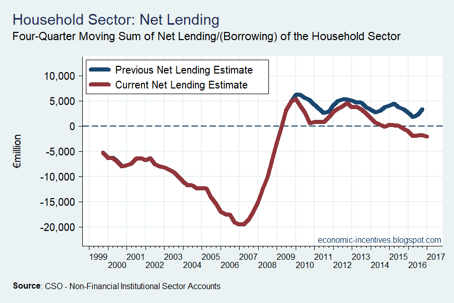 [Household+Net+Lending%5B4%5D]
