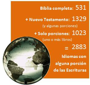 Biblia completa: 531 + Nuevo Testamento (y algunas porciones): 1329 + Solo porciones (uno o más libros): 1023 = 2883 Idiomas con alguna porción de las Escrituras